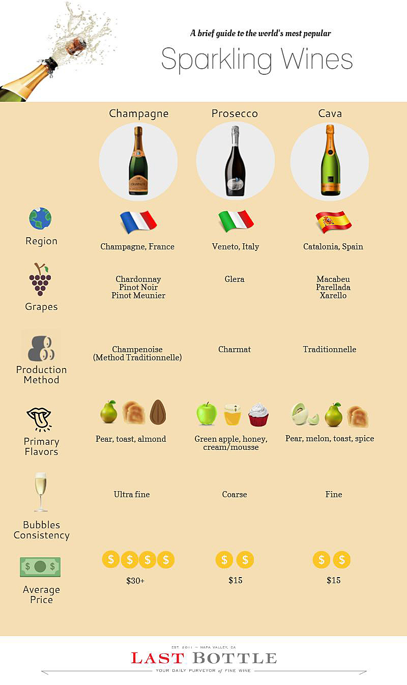 Popular sparkling wines from around the world
