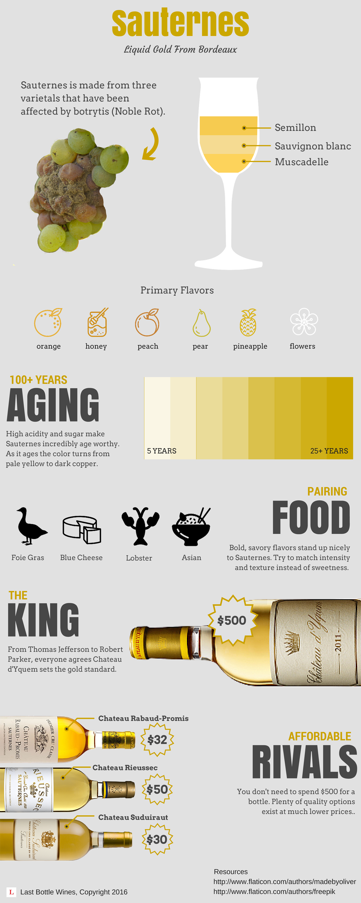 Sauternes-infographic