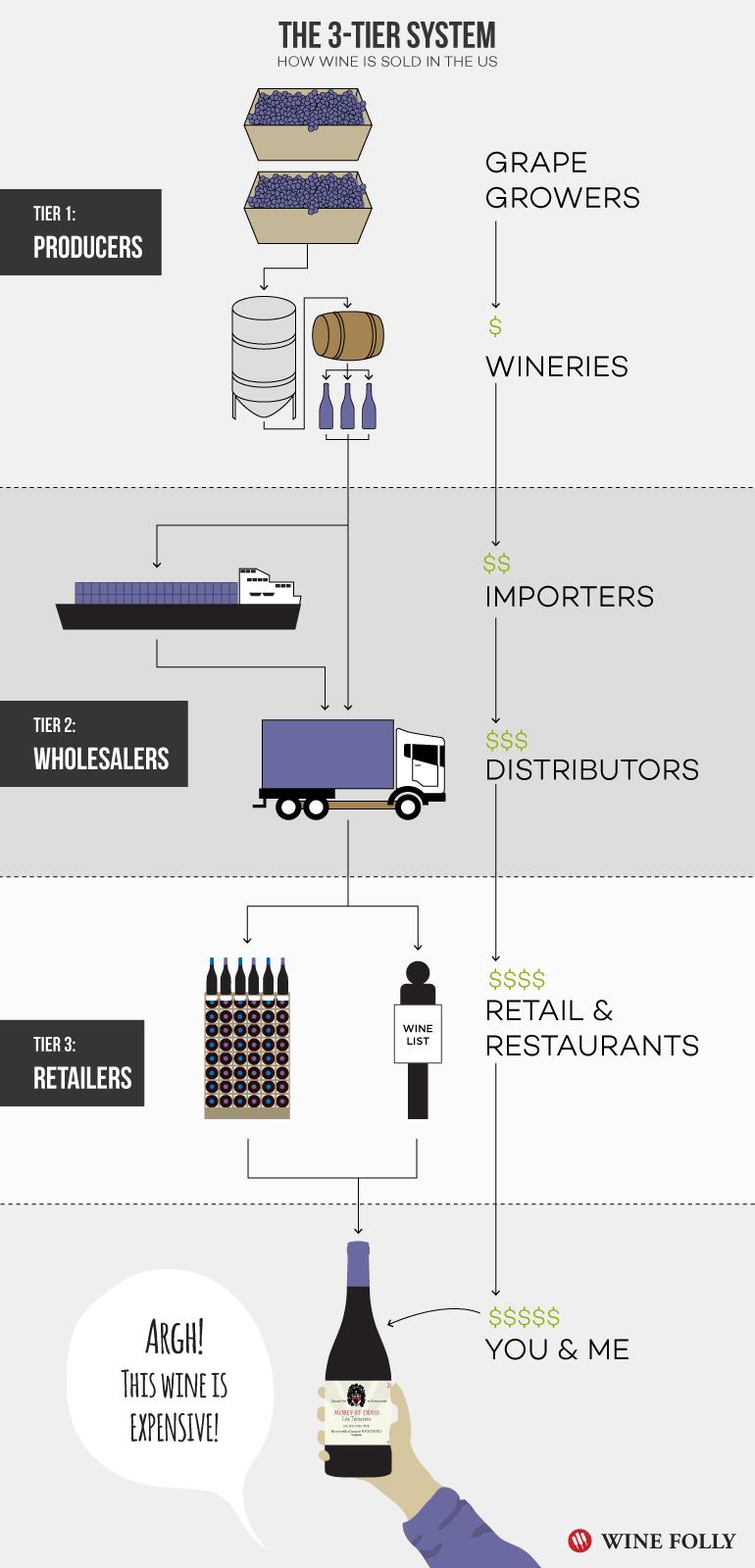 wine-distribution-3-tier-system-alcohol-usa