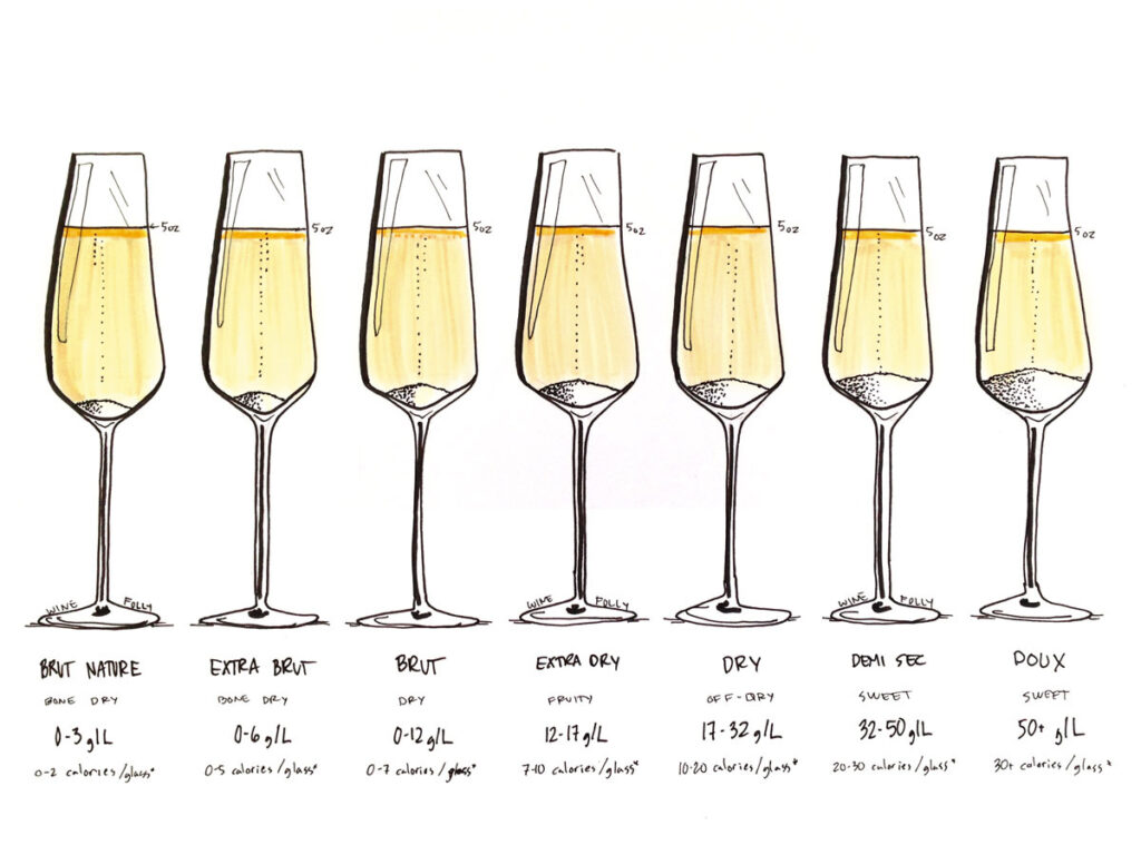 winefolly champagne dry levels